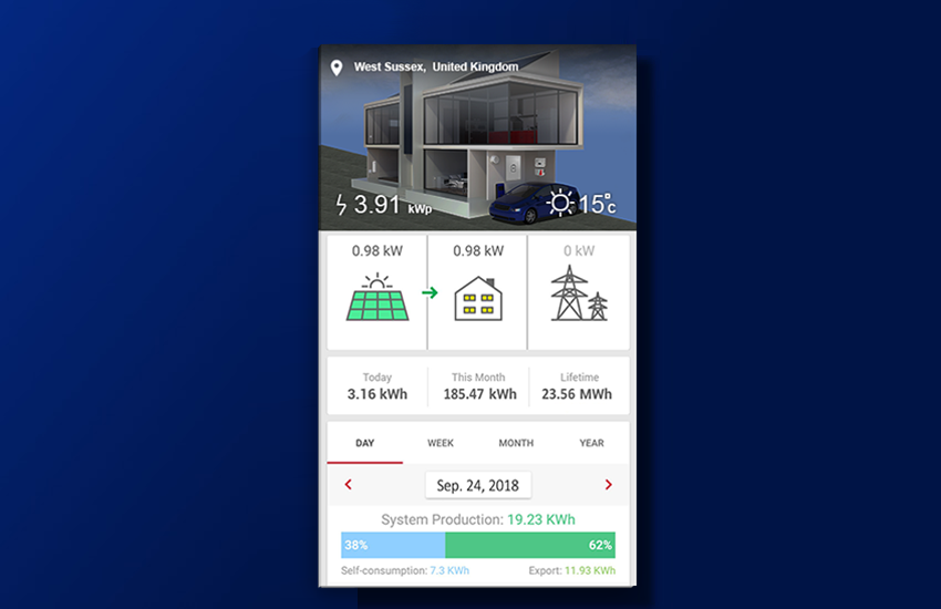 Monitoring Solar Panel Efficiency Solaredge Us