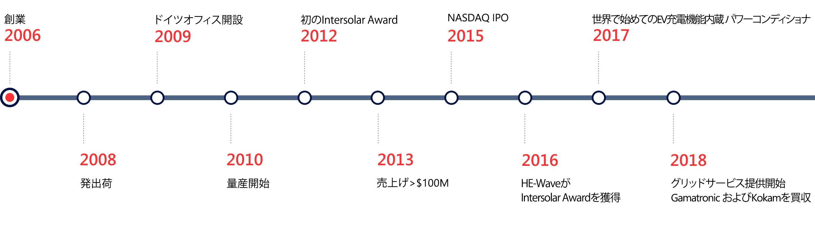 SolarEdge Milestones desktop image Japanese