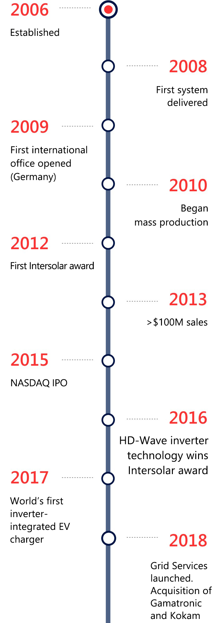 SolarEdge Milestones mobile image