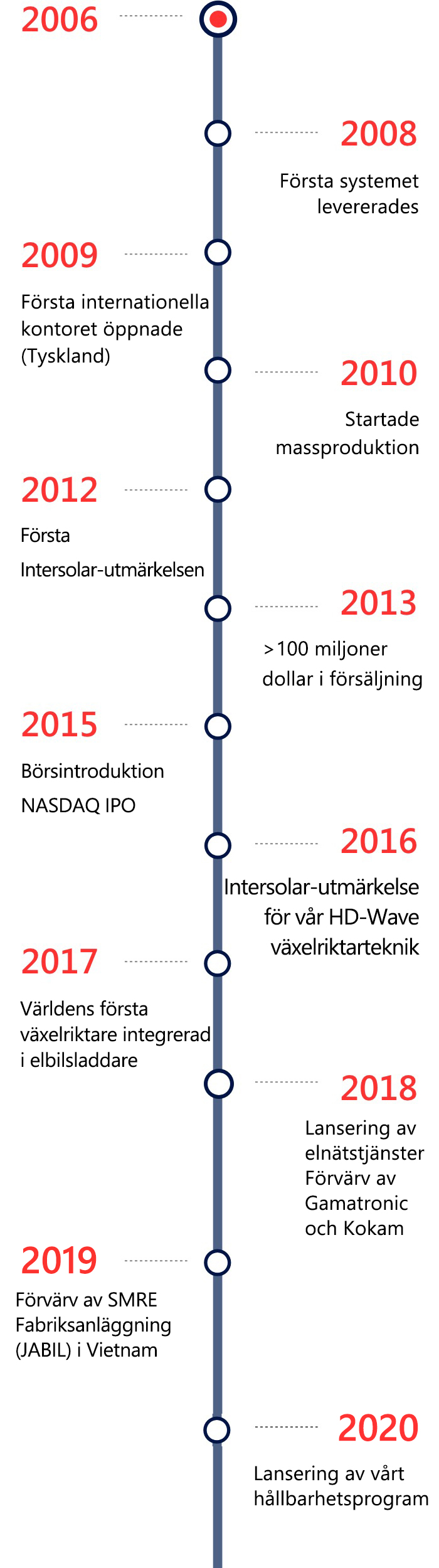 AboutUs_Timeline-2x-mobile-SWE