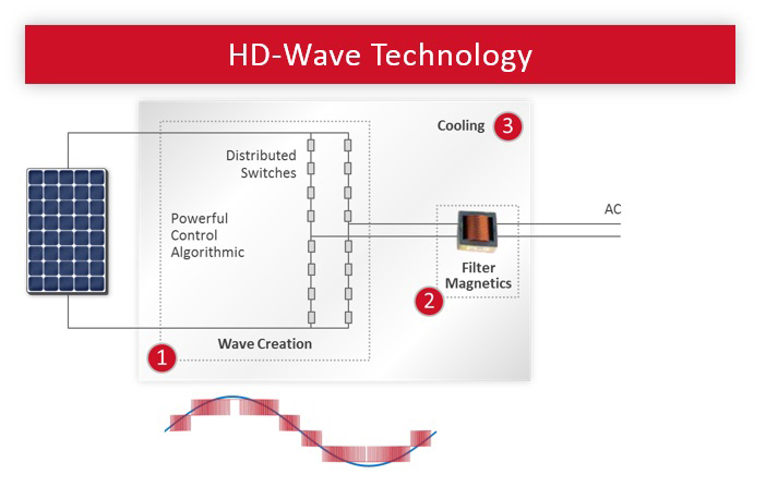 HD WAVE technology