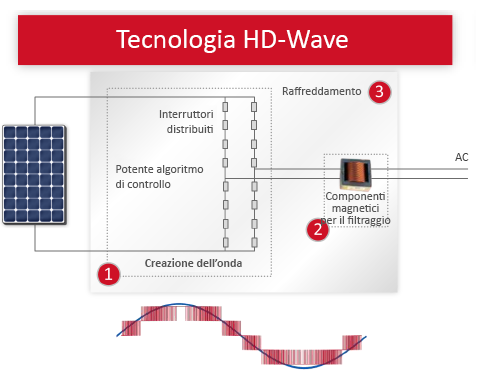 HD WAVE Component it