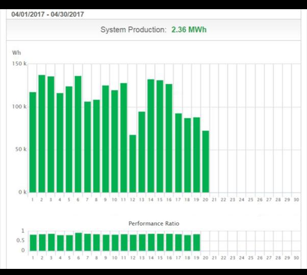 Satellite PR Graph 1