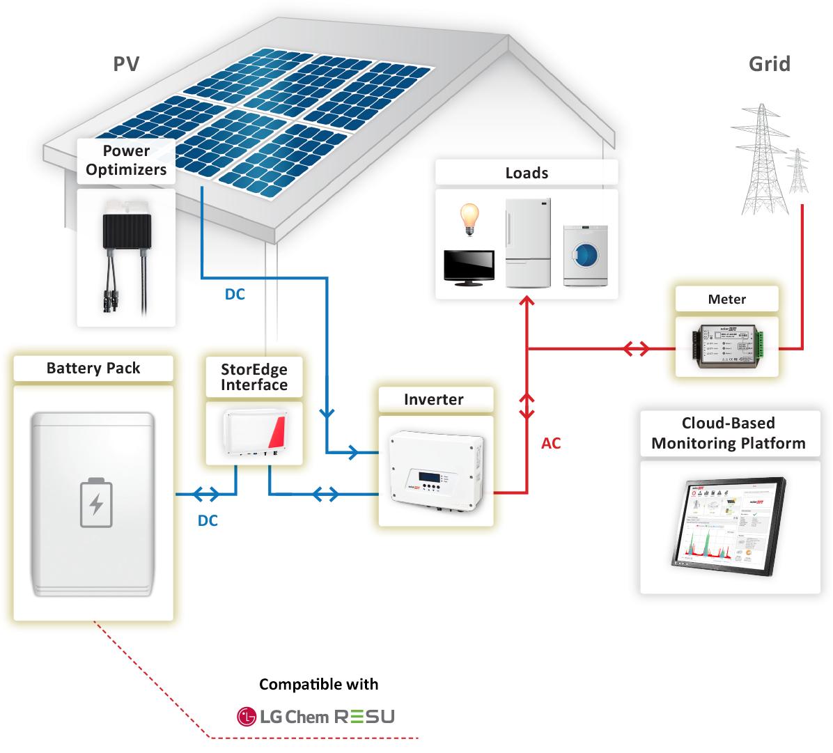 Storedge On Grid Solution Solaredge