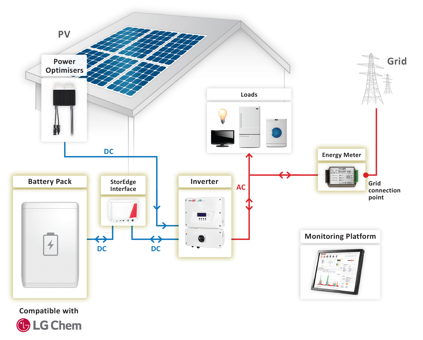 Storedge On Grid Solution Solaredge A World Leader In Smart Energy Single Phase Kwh Meter Wiring Diagram Self Consumption