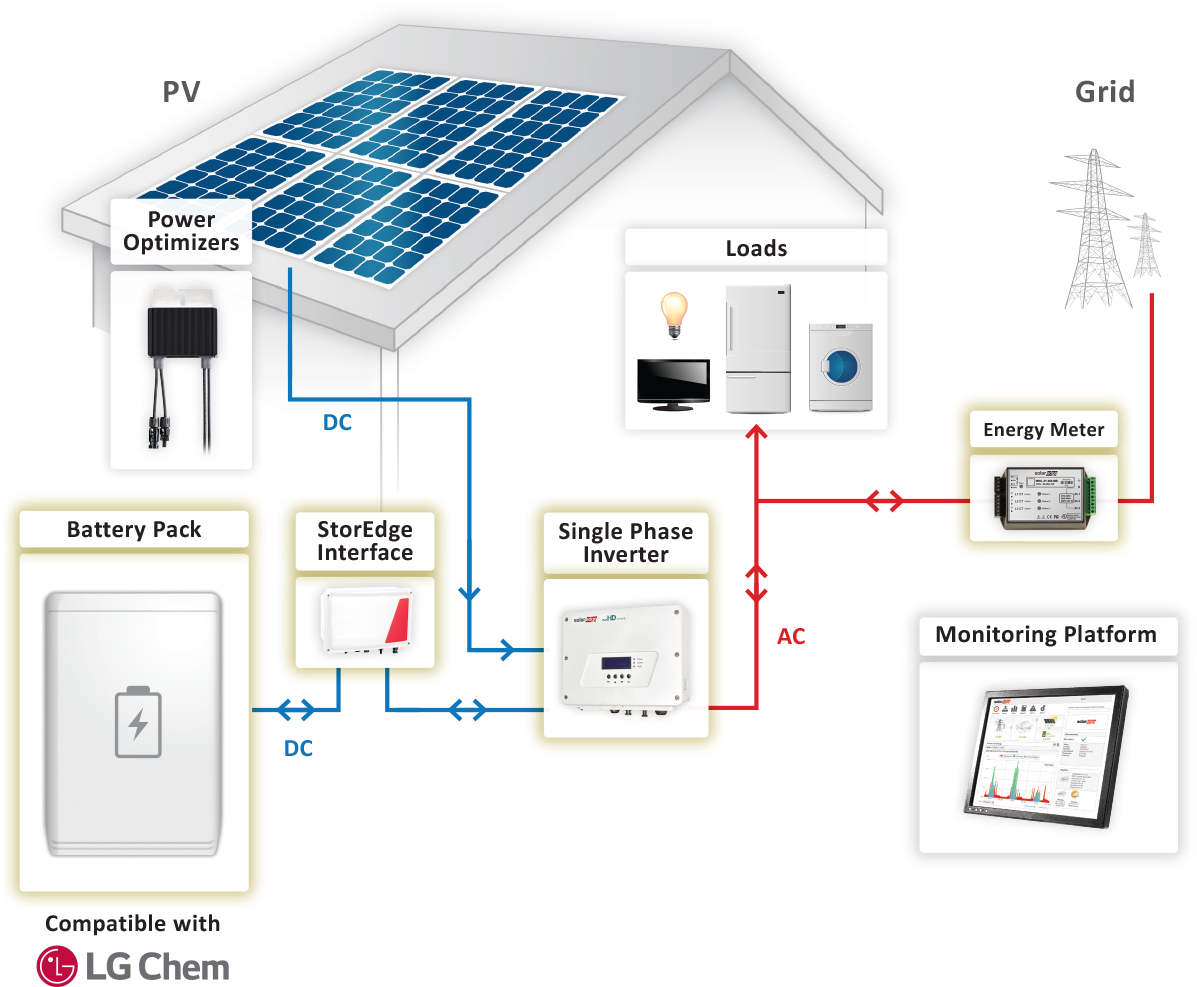 Storedge On Grid Solution Solaredge A World Leader In Smart Energy How Solar Panels Work Diagram Panel Photovoltaic Self Consumption Illustration