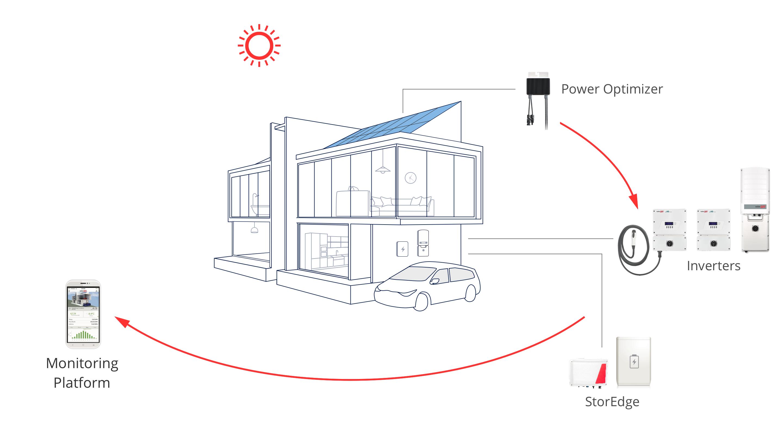 Amazing Solaredge System Wiring Diagram Basic Electronics Wiring Diagram Wiring Digital Resources Funapmognl